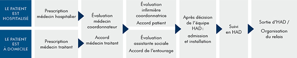 Hospitalisation domicile had centre hospitalier de la rochelle - Procedure hospitalisation d office ...